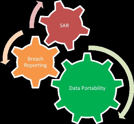 sar breach reporting data portability